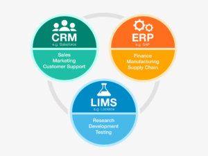 What is LIMS?