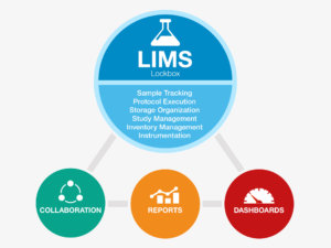 What is a LIMS System?